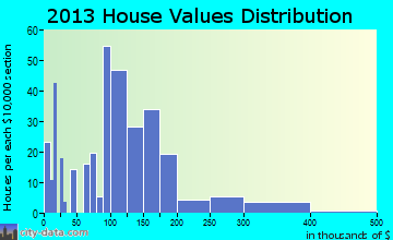 Waymart home values distribution