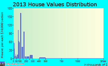 Lindsay home values distribution