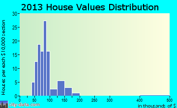 Wattsburg home values distribution