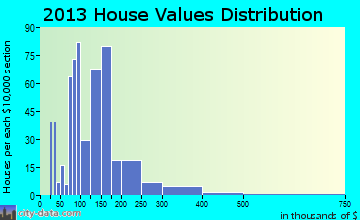 Wellsboro home values distribution