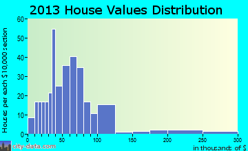 West Brownsville home values distribution