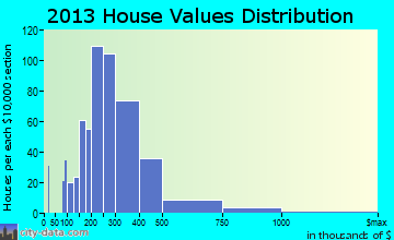 West Chester home values distribution