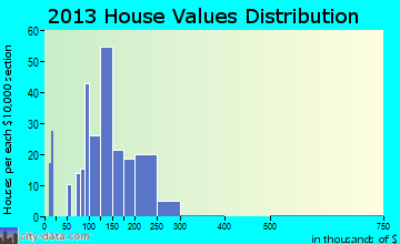 West Easton home values distribution