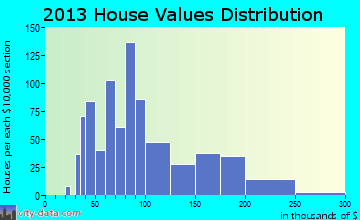 West Hazleton home values distribution