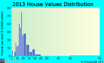 West Mayfield home values distribution