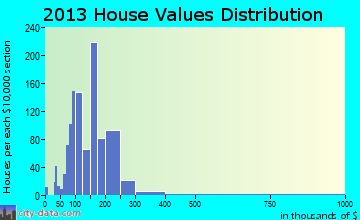 Livingston home values distribution