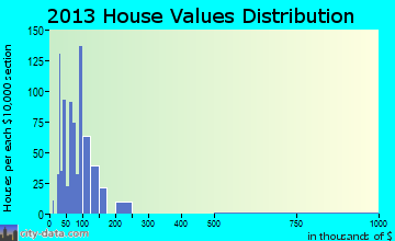 West Newton home values distribution