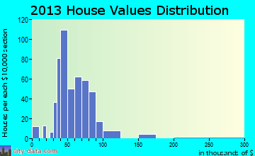 Whitaker home values distribution