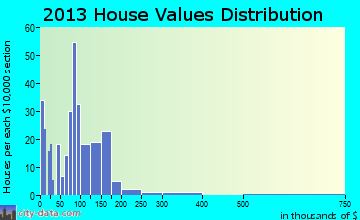 White Haven home values distribution