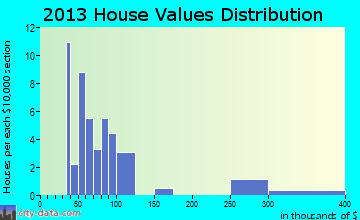 Wilburton Number One home values distribution