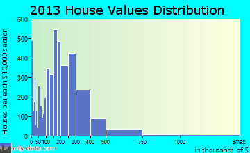 Lodi home values distribution