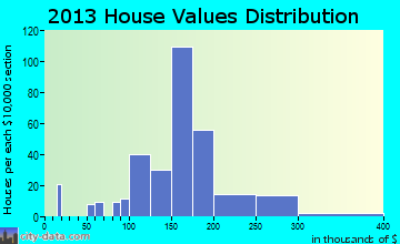 Wind Gap home values distribution
