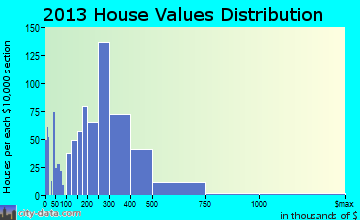 Loma Linda home values distribution
