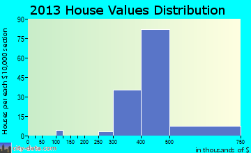 Woodbourne home values distribution