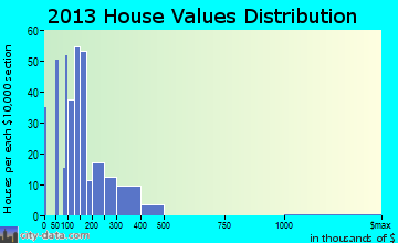 Wormleysburg home values distribution
