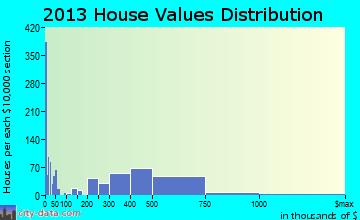 Lomita home values distribution