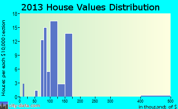 Wyalusing home values distribution