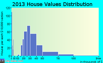 Wyndmoor home values distribution