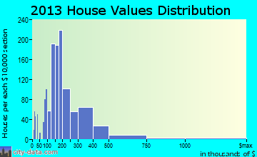 Wyomissing home values distribution