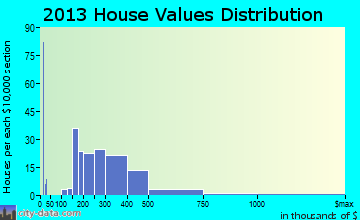 Yardley home values distribution
