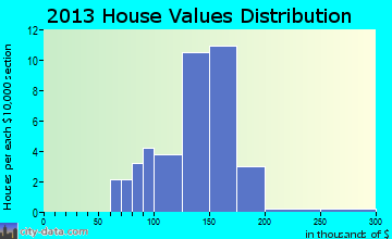Yorkana home values distribution