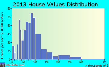 Youngsville home values distribution