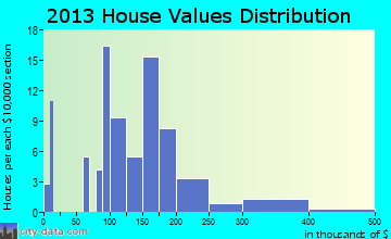 York Springs home values distribution