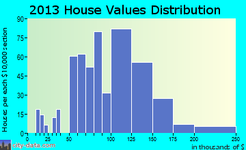 Youngwood home values distribution