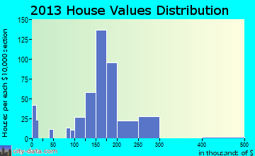 Zelienople home values distribution