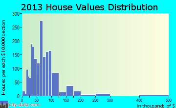 Lewistown home values distribution