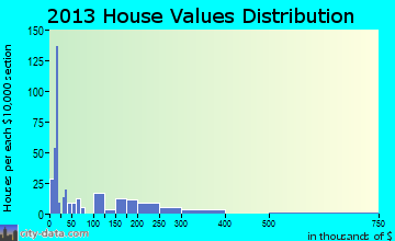 Lightstreet home values distribution
