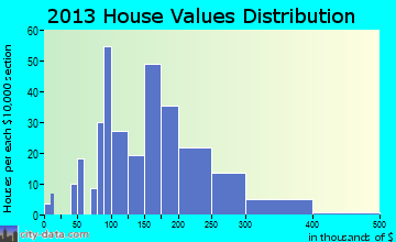 Ligonier home values distribution