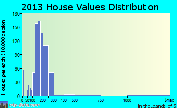 Lititz home values distribution