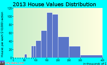 Littlestown home values distribution