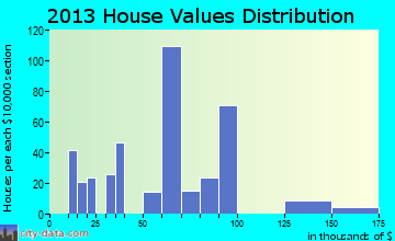Lucerne Mines home values distribution