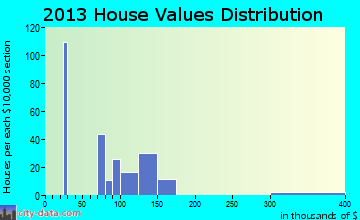 McAlisterville home values distribution