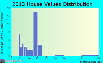 McEwensville home values distribution