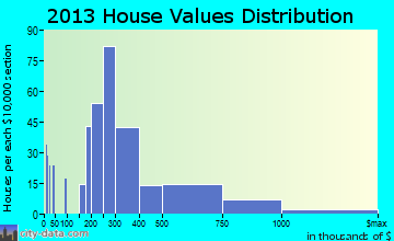 Loomis home values distribution