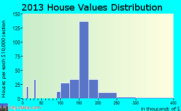 McSherrystown home values distribution