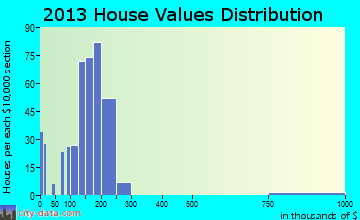 Macungie home values distribution