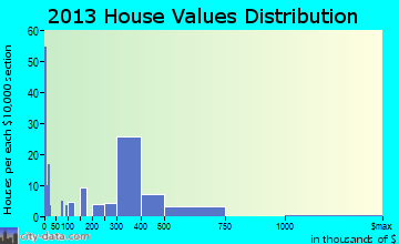 Los Alamos home values distribution