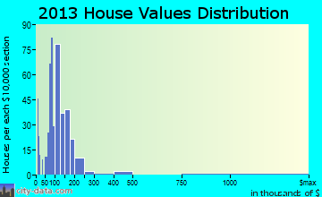 Marietta home values distribution