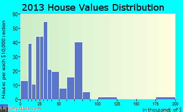 Marianna home values distribution