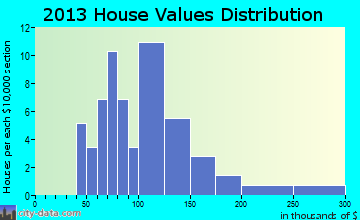 Markleysburg home values distribution