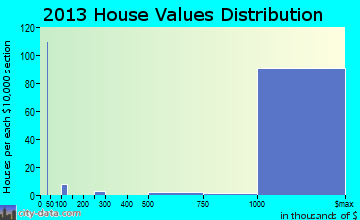 Los Altos Hills home values distribution