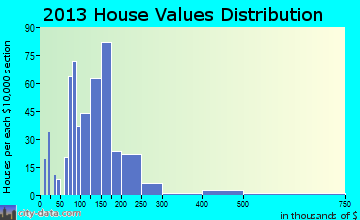 Meadowood home values distribution