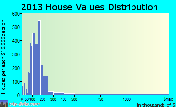 Los Banos home values distribution