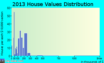 Mercersburg home values distribution