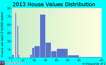 Mifflinville home values distribution
