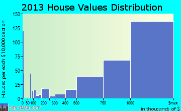 Los Gatos home values distribution